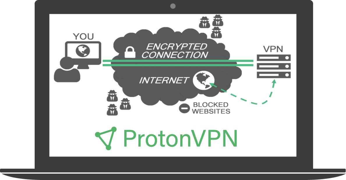 Como configurar o ProtonVPN em linux